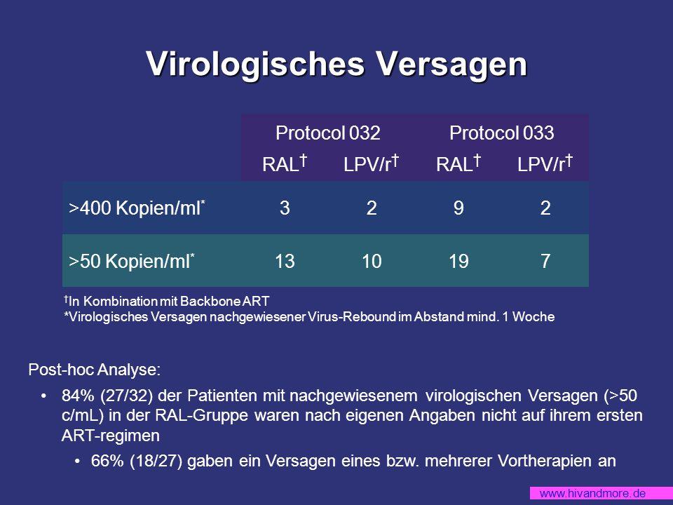 www.hivandmore.de Virologisches Versagen Protocol 032Protocol 033 RAL LPV/r RAL LPV/r >400 Kopien/ml * 3292 >50 Kopien/ml * 1310197 Post-hoc Analyse: 84% (27/32) der Patienten mit nachgewiesenem virologischen Versagen (>50 c/mL) in der RAL-Gruppe waren nach eigenen Angaben nicht auf ihrem ersten ART-regimen 66% (18/27) gaben ein Versagen eines bzw.