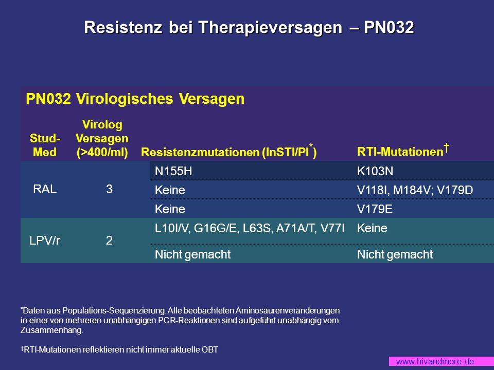 www.hivandmore.de PN032 Virologisches Versagen Stud- Med Virolog Versagen (>400/ml)Resistenzmutationen (InSTI/PI * ) RTI-Mutationen RAL3 N155HK103N KeineV118I, M184V; V179D KeineV179E LPV/r2 L10I/V, G16G/E, L63S, A71A/T, V77IKeine Nicht gemacht Resistenz bei Therapieversagen – PN032 * Daten aus Populations-Sequenzierung.