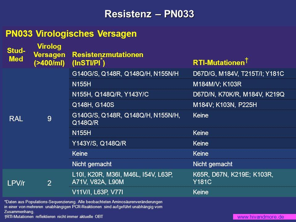 www.hivandmore.de Resistenz – PN033 PN033 Virologisches Versagen Stud- Med Virolog Versagen (>400/ml) Resistenzmutationen (InSTI/PI * ) RTI-Mutationen RAL9 G140G/S, Q148R, Q148Q/H, N155N/HD67D/G, M184V, T215T/I; Y181C N155HM184M/V; K103R N155H, Q148Q/R, Y143Y/CD67D/N, K70K/R, M184V, K219Q Q148H, G140SM184V; K103N, P225H G140G/S, Q148R, Q148Q/H, N155N/H, Q148Q/R Keine N155HKeine Y143Y/S, Q148Q/RKeine Nicht gemacht LPV/r2 L10I, K20R, M36I, M46L, I54V, L63P, A71V, V82A, L90M K65R, D67N, K219E; K103R, Y181C V11V/I, L63P, V77IKeine *Daten aus Populations-Sequenzierung.