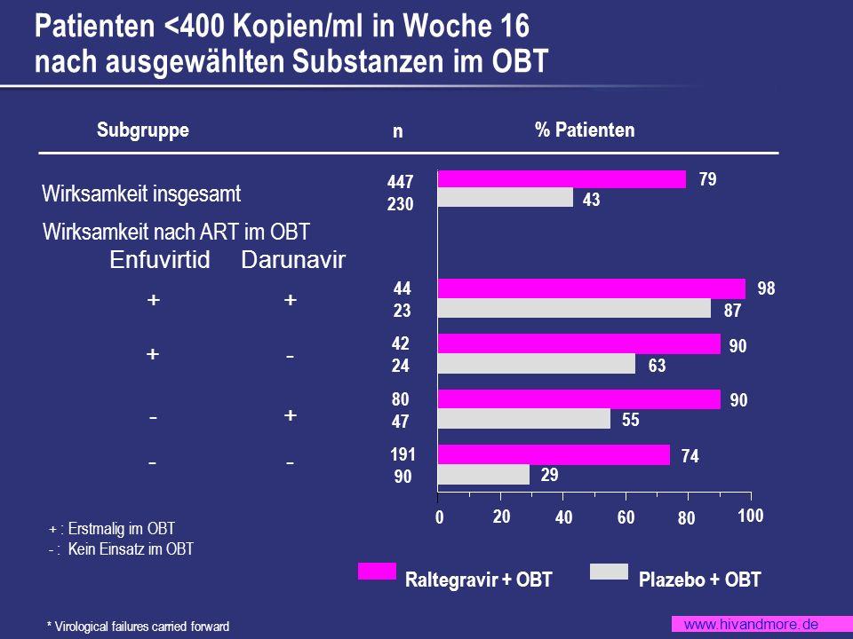 www.hivandmore.de Patienten <400 Kopien/ml in Woche 16 nach ausgewählten Substanzen im OBT * Virological failures carried forward + : Erstmalig im OBT