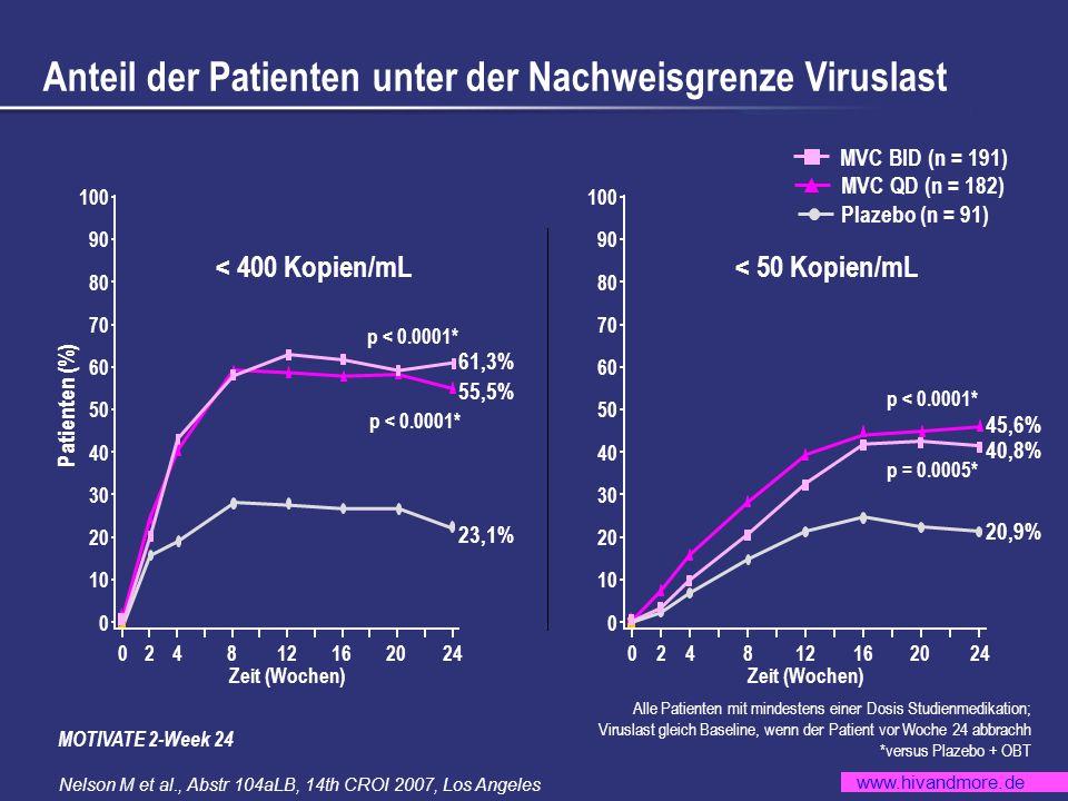 www.hivandmore.de Anteil der Patienten unter der Nachweisgrenze Viruslast Plazebo (n = 91) MVC QD (n = 182) MVC BID (n = 191) 04812162024 20 10 0 30 40 50 60 70 80 90 100 2 Patienten (%) Zeit (Wochen) 61,3% 55,5% 23,1% < 50 Kopien/mL< 400 Kopien/mL 04812162024 20 10 0 30 40 50 60 70 80 90 100 2 Zeit (Wochen) 20,9% 40,8% 45,6% p < 0.0001* p = 0.0005* p < 0.0001* Alle Patienten mit mindestens einer Dosis Studienmedikation; Viruslast gleich Baseline, wenn der Patient vor Woche 24 abbrachh *versus Plazebo + OBT MOTIVATE 2-Week 24 Nelson M et al., Abstr 104aLB, 14th CROI 2007, Los Angeles