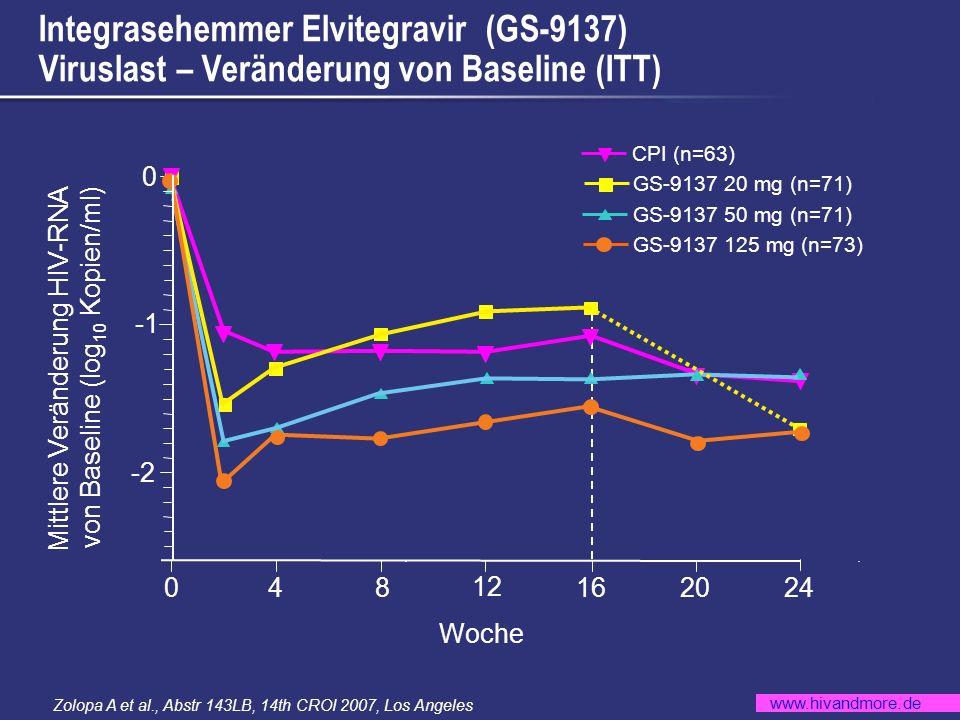 www.hivandmore.de ACTG 5142.Lipoatrophie (>20% Verlust) unter EFV+2NRTI vs.