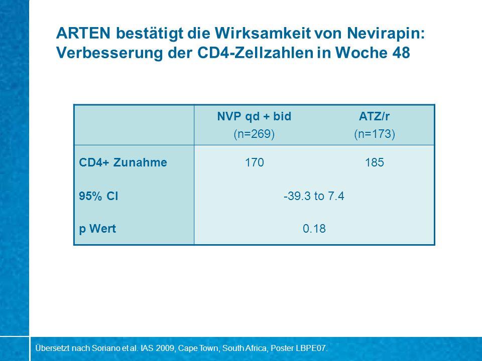 ARTEN bestätigt die Wirksamkeit von Nevirapin: Verbesserung der CD4-Zellzahlen in Woche 48 NVP qd + bid (n=269) ATZ/r (n=173) CD4+ Zunahme170185 95% C