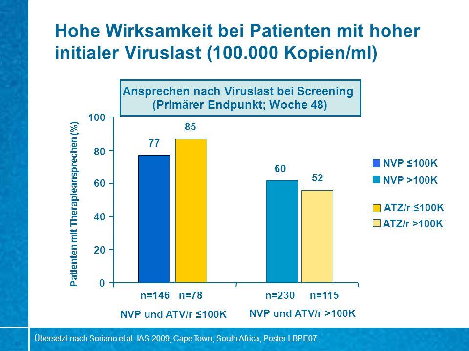 Hohe Wirksamkeit bei Patienten mit hoher initialer Viruslast (100.000 Kopien/ml) 77 60 85 52 0 20 40 60 80 100 NVP 100K ATZ/r 100K NVP >100K ATZ/r >10