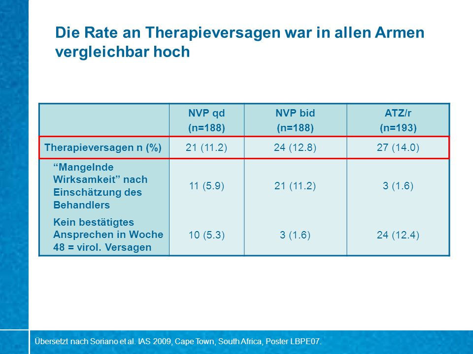 Die Rate an Therapieversagen war in allen Armen vergleichbar hoch NVP qd (n=188) NVP bid (n=188) ATZ/r (n=193) Therapieversagen n (%)21 (11.2)24 (12.8