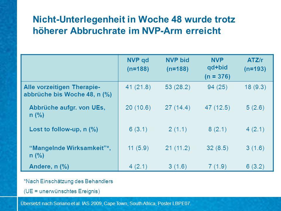 Nicht-Unterlegenheit in Woche 48 wurde trotz höherer Abbruchrate im NVP-Arm erreicht NVP qd (n=188) NVP bid (n=188) NVP qd+bid (n = 376) ATZ/r (n=193)