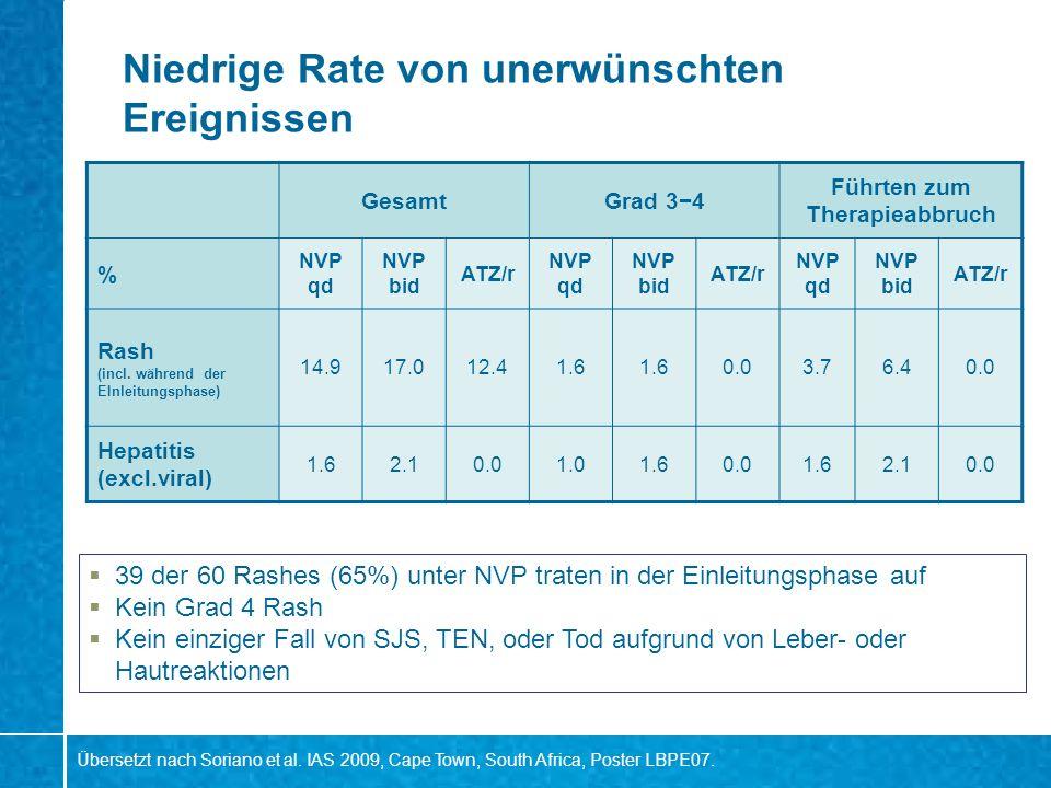 Niedrige Rate von unerwünschten Ereignissen GesamtGrad 34 Führten zum Therapieabbruch % NVP qd NVP bid ATZ/r NVP qd NVP bid ATZ/r NVP qd NVP bid ATZ/r