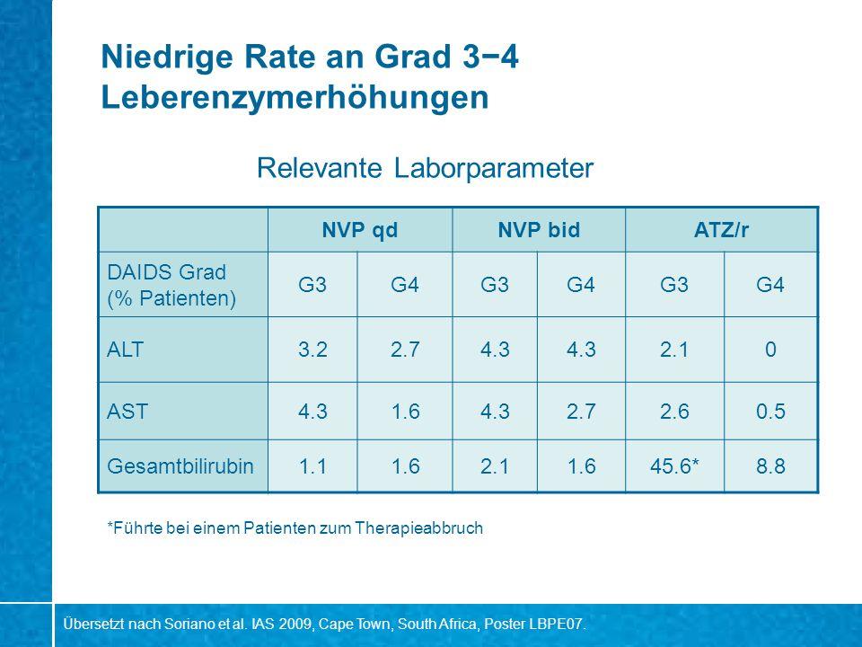 Niedrige Rate an Grad 34 Leberenzymerhöhungen NVP qdNVP bidATZ/r DAIDS Grad (% Patienten) G3G4G3G4G3G4 ALT3.22.74.3 2.10 AST4.31.64.32.72.60.5 Gesamtb