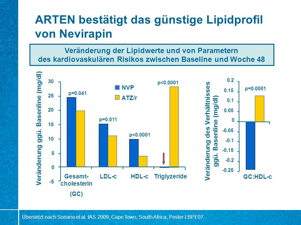 ARTEN bestätigt das günstige Lipidprofil von Nevirapin Veränderung der Lipidwerte und von Parametern des kardiovaskulären Risikos zwischen Baseline un