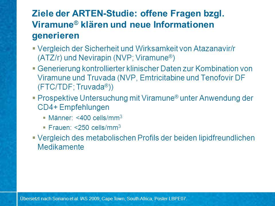 Studiendesign ARTEN n=188 Screening Nevirapin bid + FTC/TDF Nevirapin qd + FTC/TDF Atazanavir/r qd + FTC/TDF Woche-4 48144 oder EOT Post- trial Fortführung o.