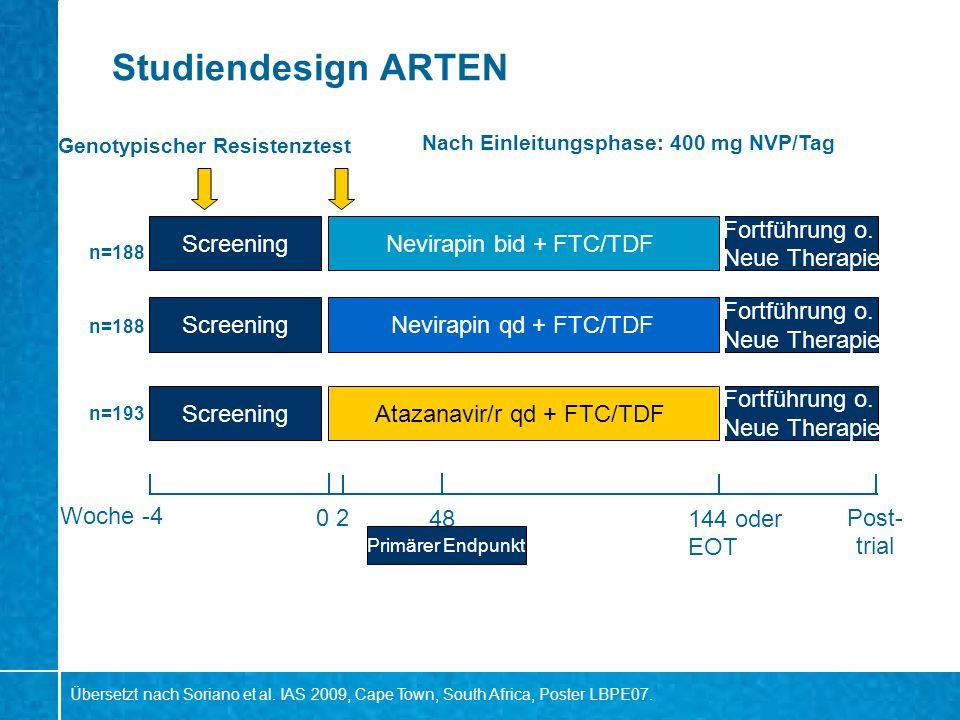 Studiendesign ARTEN n=188 Screening Nevirapin bid + FTC/TDF Nevirapin qd + FTC/TDF Atazanavir/r qd + FTC/TDF Woche-4 48144 oder EOT Post- trial Fortfü