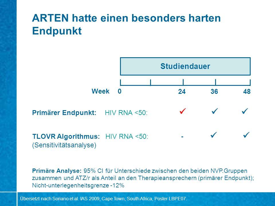 ARTEN hatte einen besonders harten Endpunkt Studiendauer 0 482436 TLOVR Algorithmus: HIV RNA <50: - (Sensitivitätsanalyse) Primärer Endpunkt:HIV RNA <