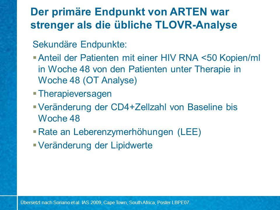 Die ARTEN-Patientenpopulation hatte eine relativ weit fortgeschrittene HIV-Infektion Baseline Charakteristika NVP qd (n=188) NVP bid (n=188) ATZ/r (n=193) Mittleres Alter (Jahre)38.440.037.6 Männer (%)80.986.783.9 Kaukasier (%)78.281.979.8 Westeuropäer (%)72.371.868.4 Hepatitis bei Screening (%)11.210.611.9 MSM / IDU (%)50.5/5.954.8/5.952.8/6.7 pHIV-RNA >10 5 log Kopien/ml (%)62.8 65.8 Mediane CD4+ Zellzahl (Zellen/ l) 176.8187.4187.8 CD4+ Zahl <50 cells/ l (%) 7.49.06.2 Übersetzt nach Soriano et al.