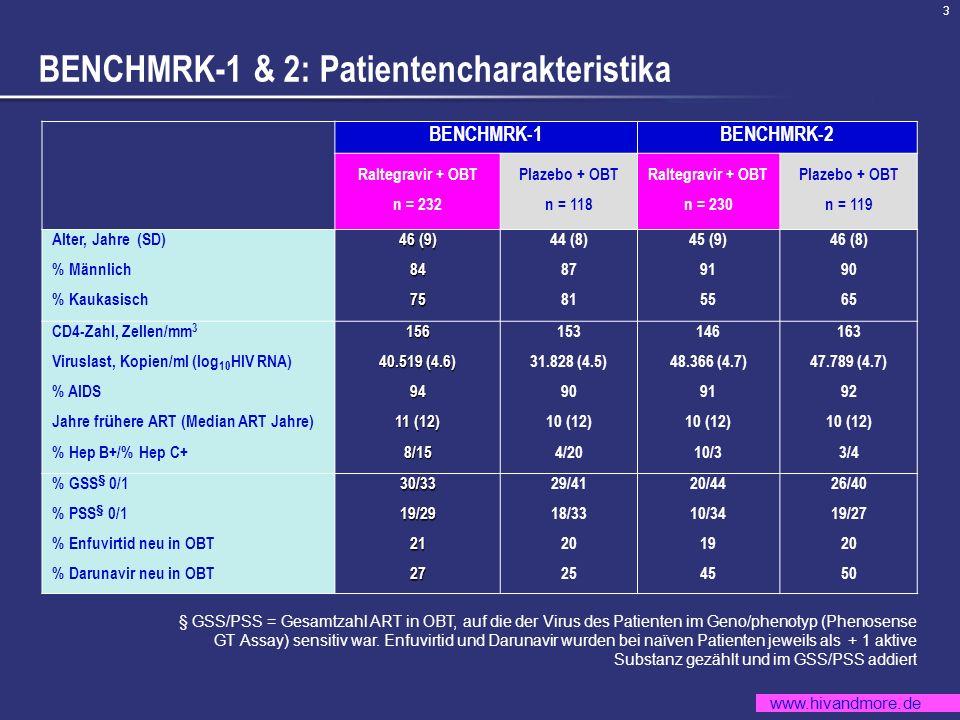 www.hivandmore.de 3 BENCHMRK-1 & 2: Patientencharakteristika § GSS/PSS = Gesamtzahl ART in OBT, auf die der Virus des Patienten im Geno/phenotyp (Phen