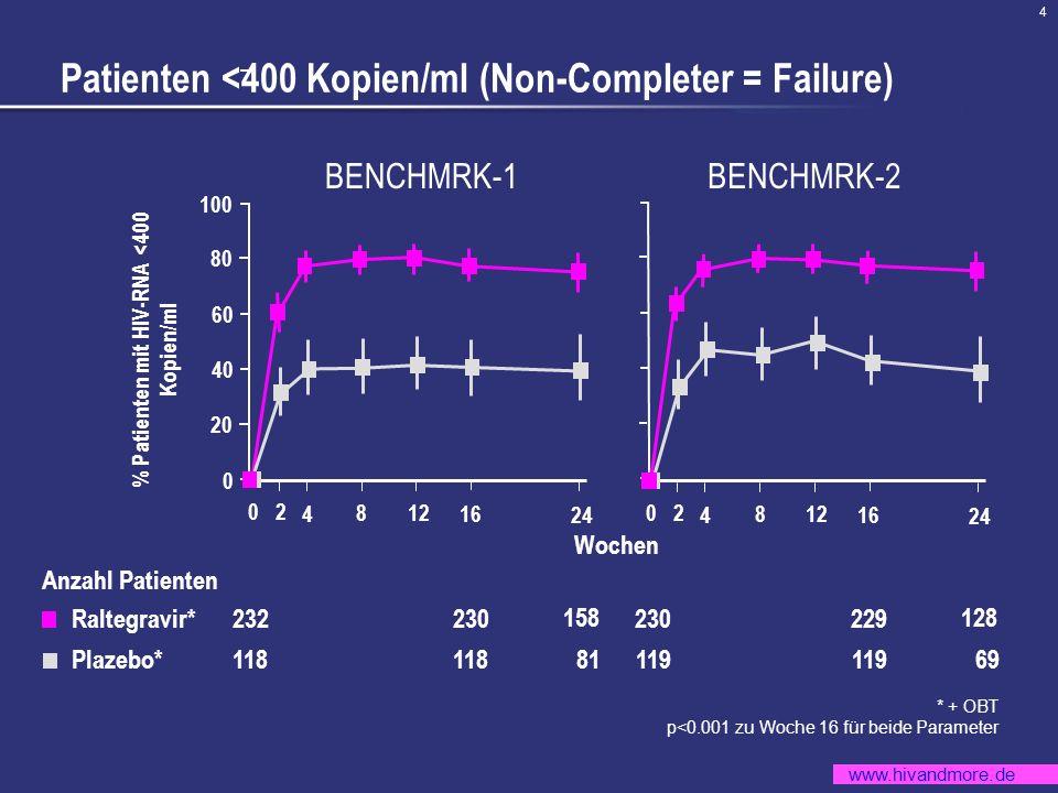 www.hivandmore.de 4 % Patienten mit HIV-RNA <400 Kopien/ml * + OBT p<0.001 zu Woche 16 für beide Parameter Patienten <400 Kopien/ml (Non-Completer = F