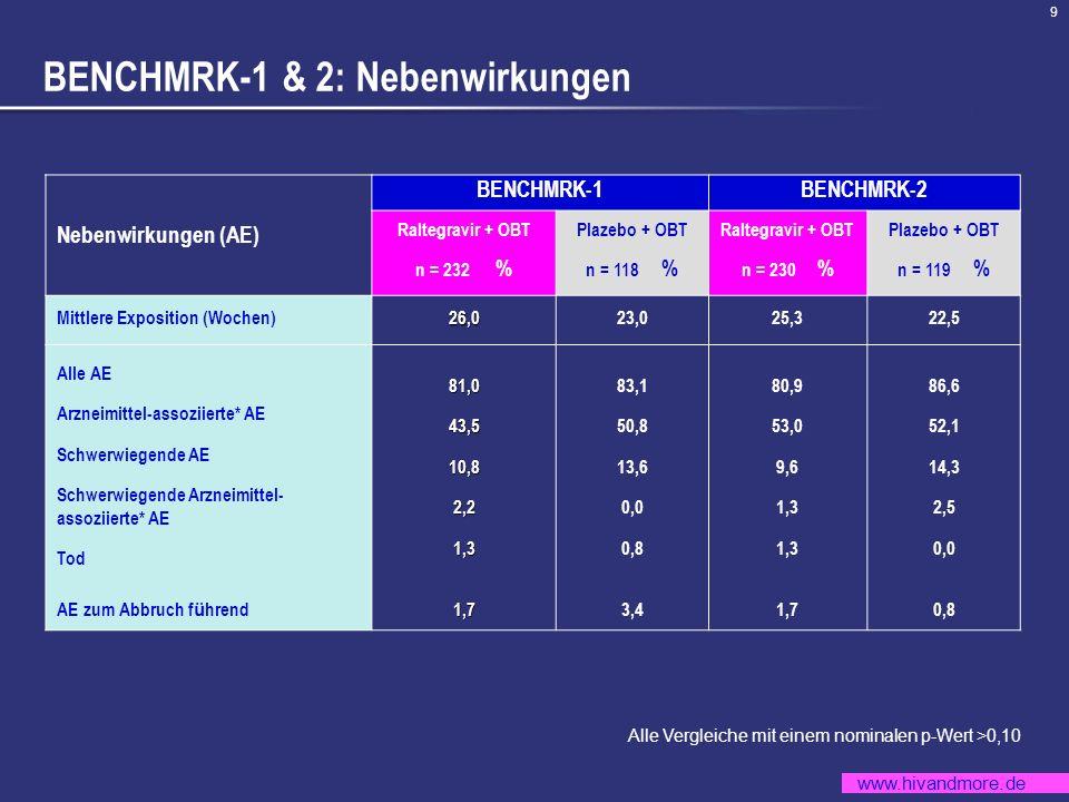 www.hivandmore.de 9 BENCHMRK-1 & 2: Nebenwirkungen Alle Vergleiche mit einem nominalen p-Wert >0,10 Nebenwirkungen (AE) BENCHMRK-1BENCHMRK-2 Raltegrav