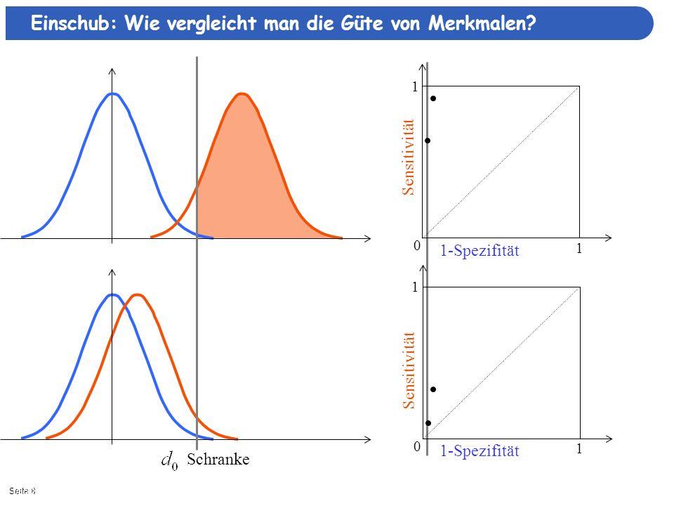 Seite 91/8/2014  Schranke 0 1 1 0 1 1 Sensitivität Einschub: Wie vergleicht man die Güte von Merkmalen.