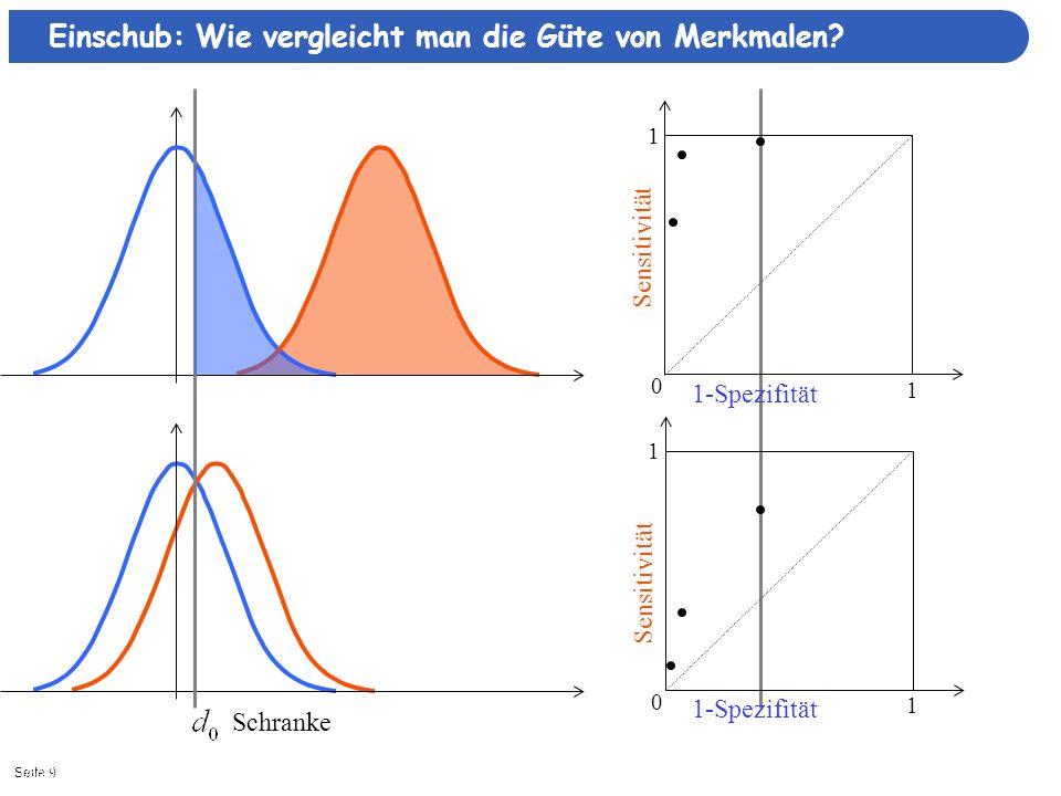 Seite 91/8/2014| Schranke 0 1 1 0 1 1 Sensitivität Einschub: Wie vergleicht man die Güte von Merkmalen.