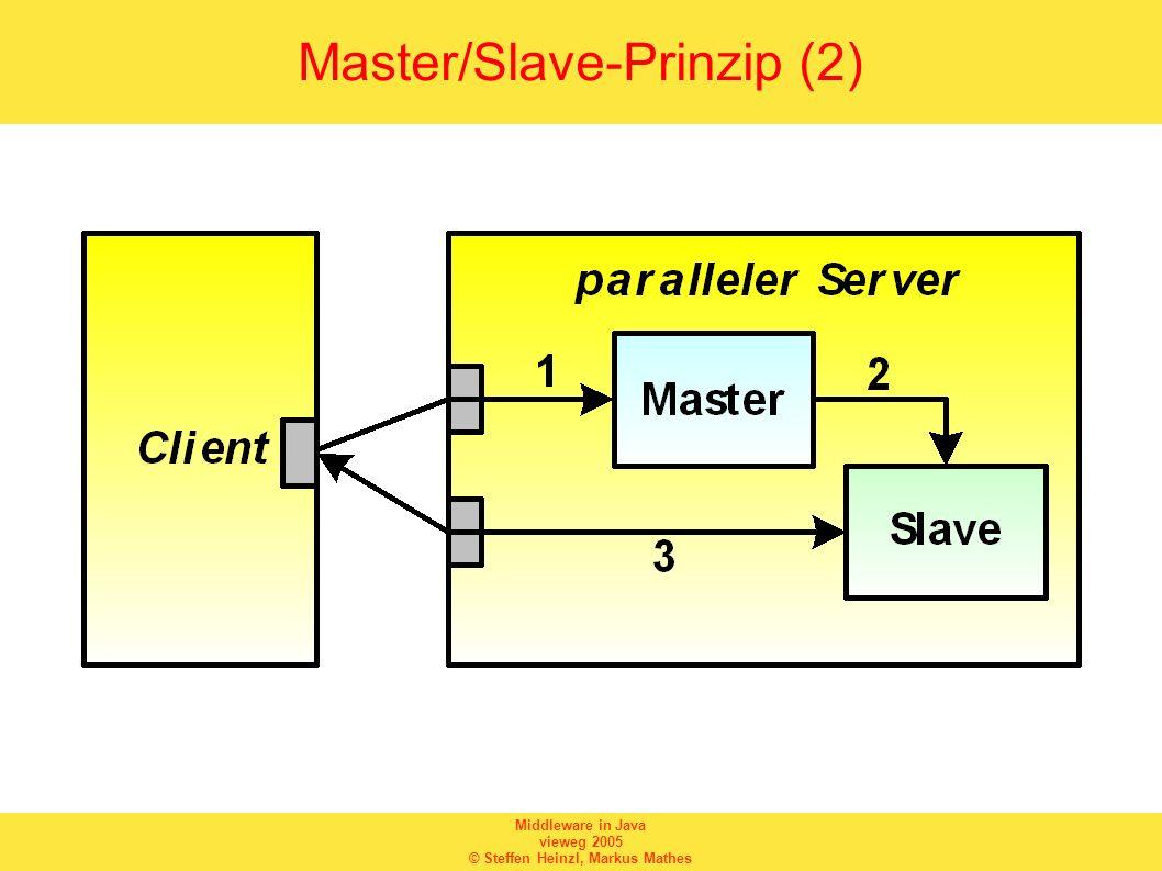 Middleware in Java vieweg 2005 © Steffen Heinzl, Markus Mathes Master/Slave-Prinzip (2)