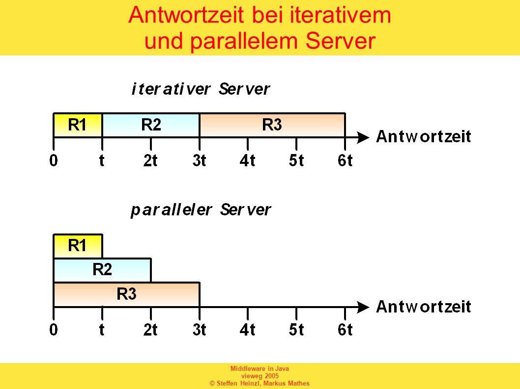 Middleware in Java vieweg 2005 © Steffen Heinzl, Markus Mathes Multiprotokoll-Server Ein Multiprotokoll-Server unterstützt gleichzeitig mehrere Transportprotokolle.