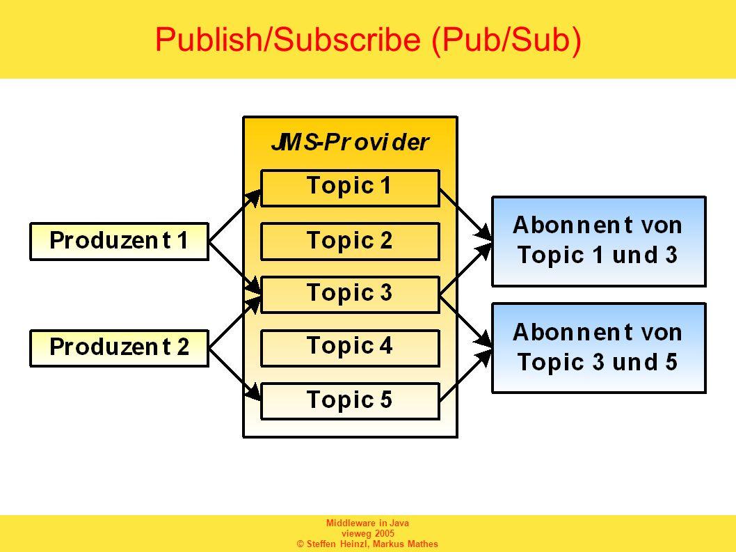 Middleware in Java vieweg 2005 © Steffen Heinzl, Markus Mathes Nachrichtenziele
