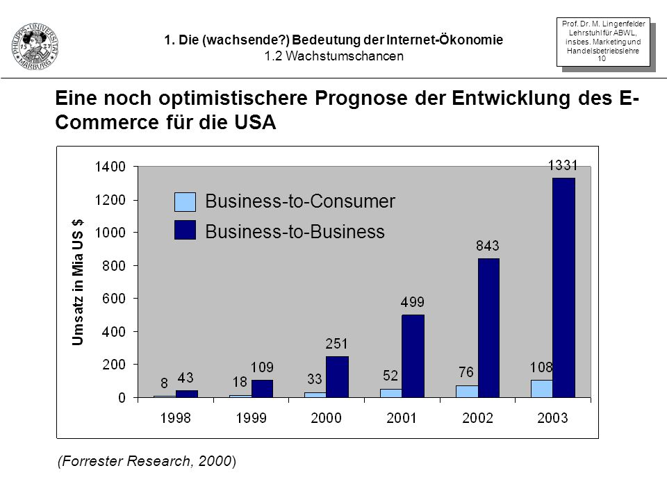 Prof. Dr. M. Lingenfelder Lehrstuhl für ABWL, insbes. Marketing und Handelsbetriebslehre 10 Business-to-Consumer Business-to-Business Eine noch optimi