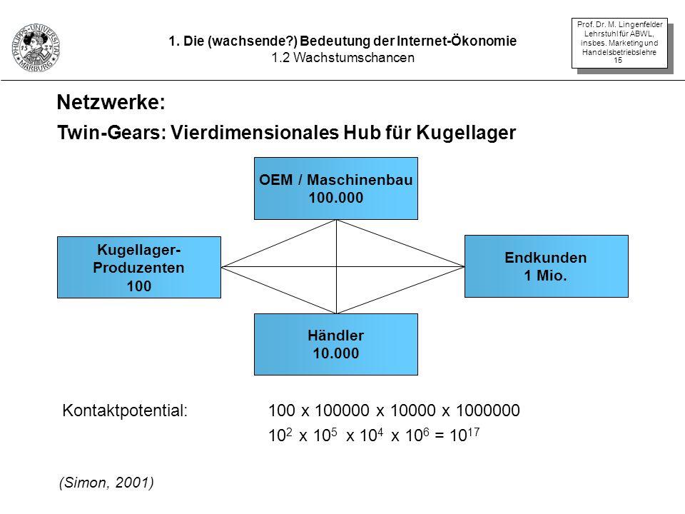 Prof. Dr. M. Lingenfelder Lehrstuhl für ABWL, insbes. Marketing und Handelsbetriebslehre 15 1. Die (wachsende?) Bedeutung der Internet-Ökonomie 1.2 Wa