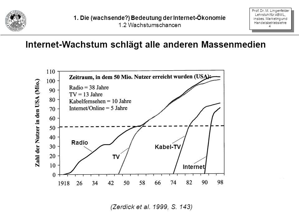 Prof. Dr. M. Lingenfelder Lehrstuhl für ABWL, insbes. Marketing und Handelsbetriebslehre 4 Internet-Wachstum schlägt alle anderen Massenmedien 1. Die