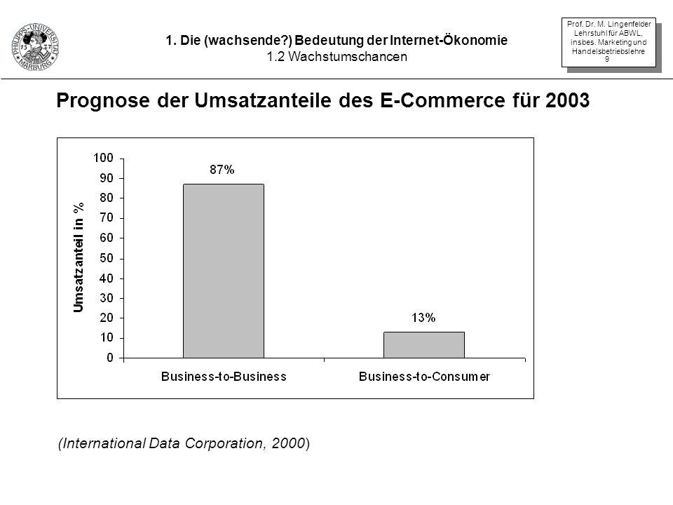 Prof. Dr. M. Lingenfelder Lehrstuhl für ABWL, insbes. Marketing und Handelsbetriebslehre 9 Prognose der Umsatzanteile des E-Commerce für 2003 (Interna