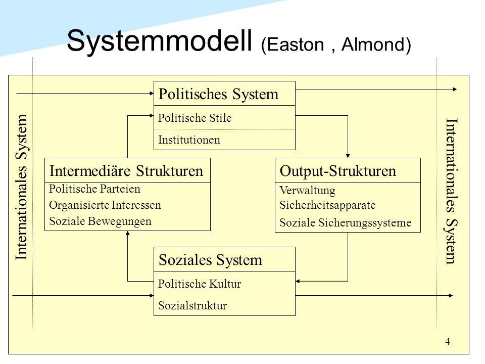 4 Systemmodell (Easton, Almond) Politisches System Politische Stile Institutionen Output-Strukturen Verwaltung Sicherheitsapparate Soziale Sicherungssysteme Soziales System Politische Kultur Sozialstruktur Intermediäre Strukturen Politische Parteien Organisierte Interessen Soziale Bewegungen Internationales System