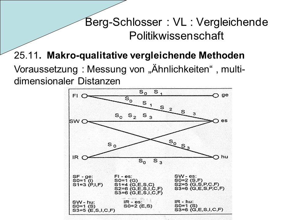 Berg-Schlosser : VL : Vergleichende Politikwissenschaft 25.11. Makro-qualitative vergleichende Methoden Voraussetzung : Messung von Ähnlichkeiten, mul