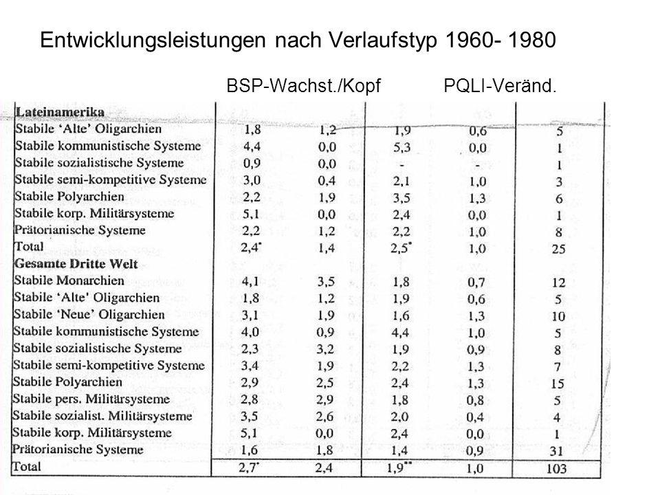 Entwicklungsleistungen nach Verlaufstyp 1960- 1980 BSP-Wachst./Kopf PQLI-Veränd.