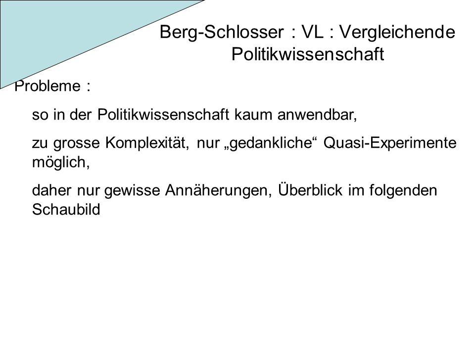 Berg-Schlosser : VL : Vergleichende Politikwissenschaft Probleme : so in der Politikwissenschaft kaum anwendbar, zu grosse Komplexität, nur gedankliche Quasi-Experimente möglich, daher nur gewisse Annäherungen, Überblick im folgenden Schaubild