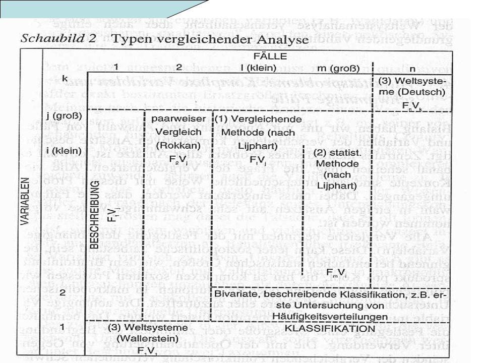 Berg-Schlosser : VL : Vergleichende Politikwissenschaft 18.11. Vergleichende Methoden