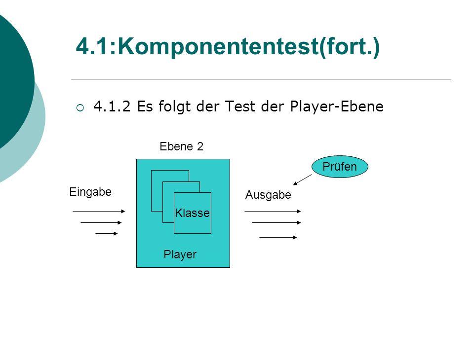 4.1.2 Es folgt der Test der Player-Ebene 4.1:Komponententest(fort.) Klasse Player Eingabe Ausgabe Ebene 2 Prüfen