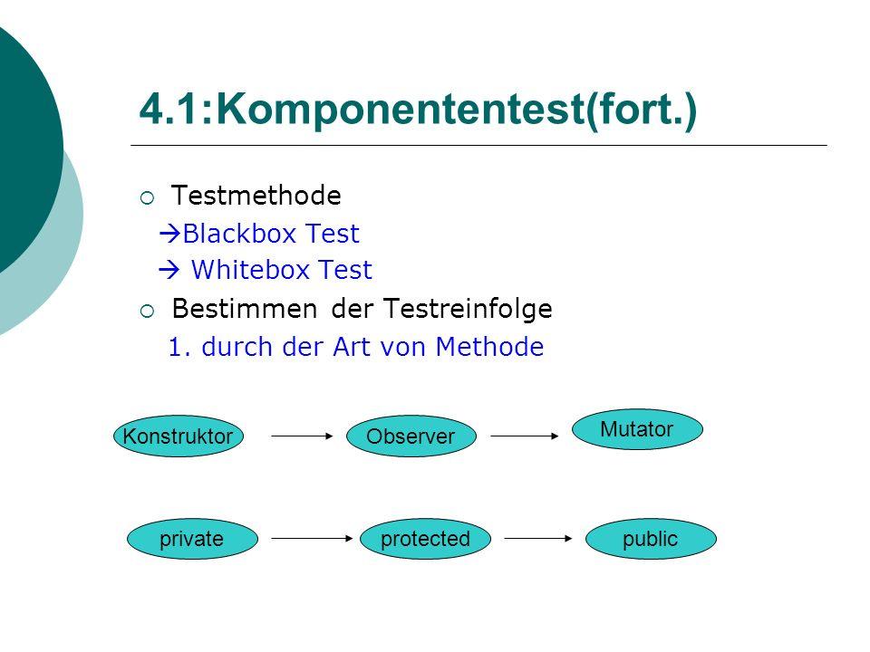4.1:Komponententest(fort.) Testmethode Blackbox Test Whitebox Test Bestimmen der Testreinfolge 1.