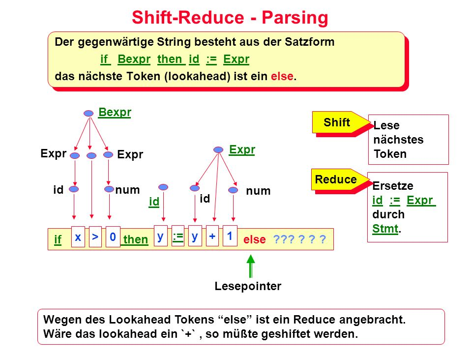 Shift-Reduce - Parsing Der gegenwärtige String besteht aus der Satzform if Bexpr then id := Expr das nächste Token (lookahead) ist ein else. Der gegen