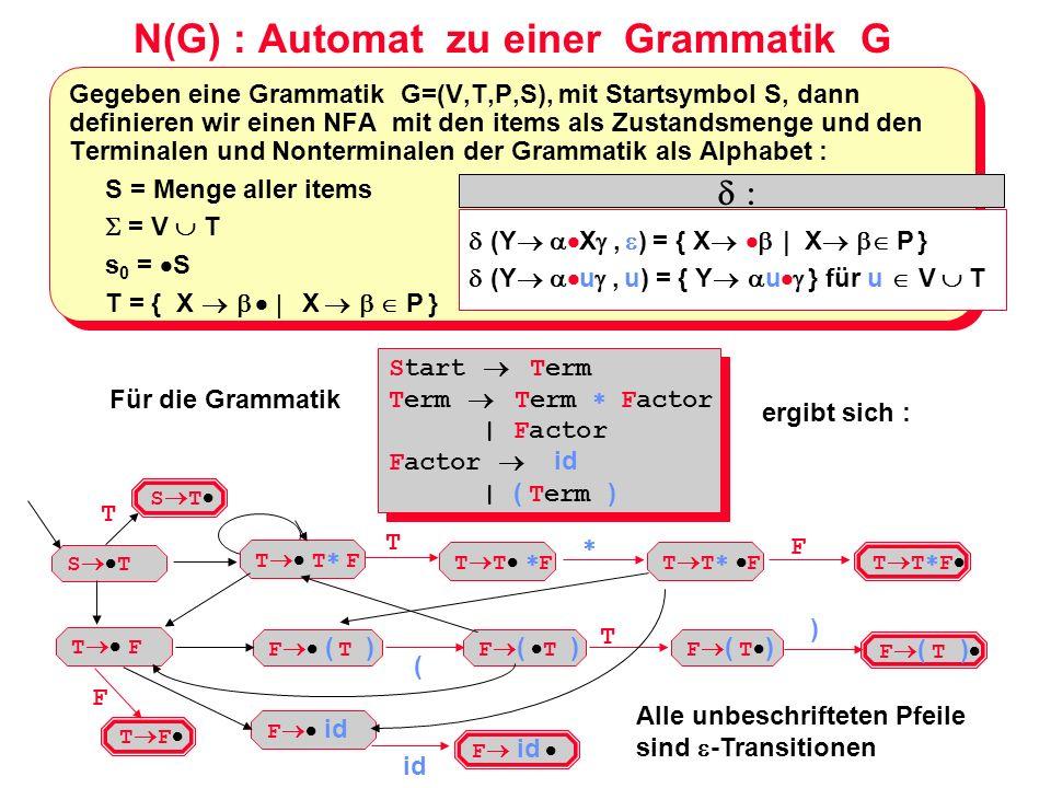 N(G) : Automat zu einer Grammatik G Gegeben eine Grammatik G=(V,T,P,S), mit Startsymbol S, dann definieren wir einen NFA mit den items als Zustandsmen