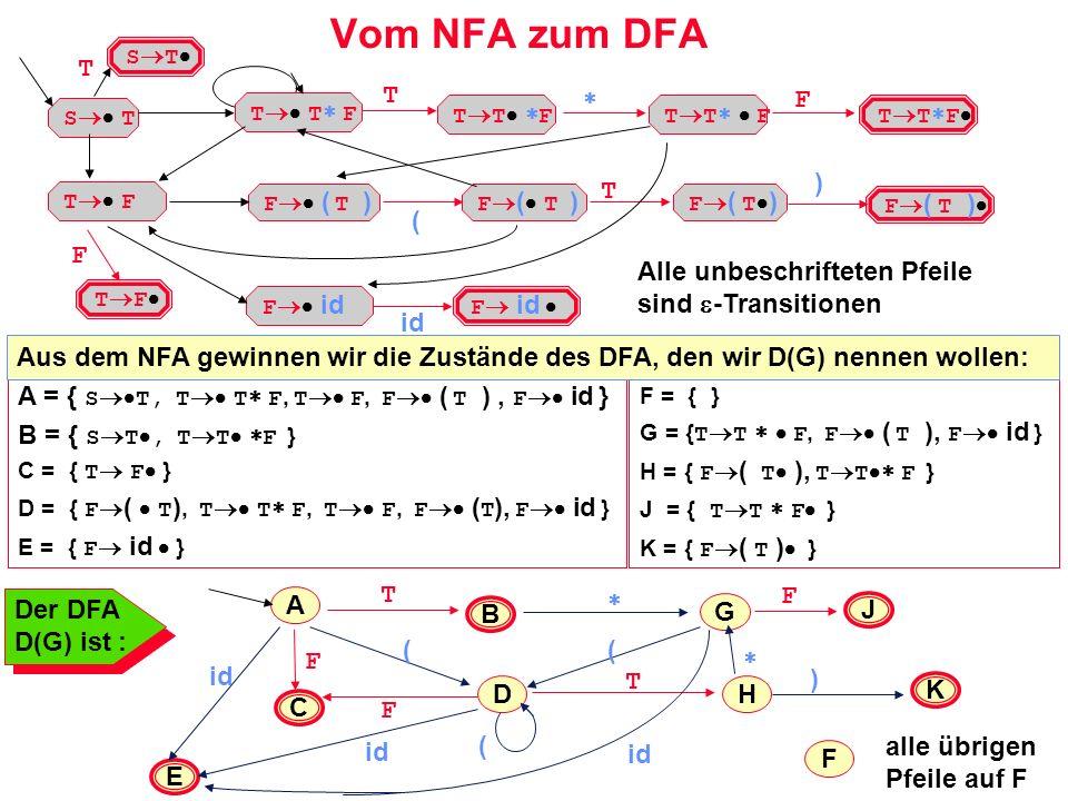 Vom NFA zum DFA S T T T T F F T F F id F ( T ) ( F id T ) id Alle unbeschrifteten Pfeile sind -Transitionen E H J K A = { S T, T T F, T F, F ( T ), F