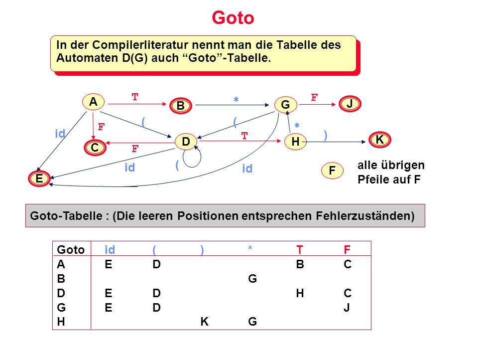 Goto In der Compilerliteratur nennt man die Tabelle des Automaten D(G) auch Goto-Tabelle. E H J K A B C F G T F F ( id T F D ( ( ) alle übrigen Pfeile