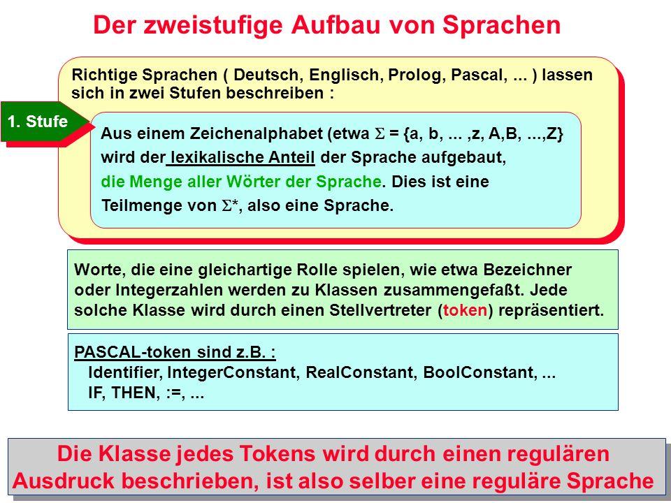 Der zweistufige Aufbau von Sprachen Aus einem Alphabet der Token (etwa = {id, intConst, addop, assign, IF, THEN, VAR, INTEGER,...} wird der syntaktische Anteil der Sprache aufgebaut, die Menge aller möglichen Sätze der Sprache.