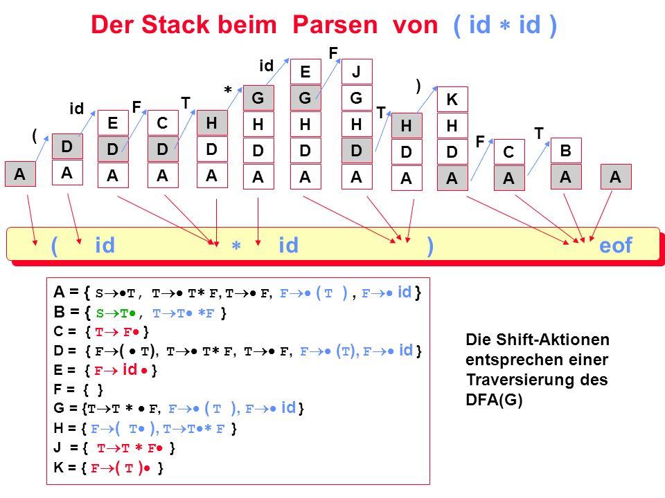 Der Stack beim Parsen von ( id id ) ( id id ) eof A A D A D E A D C A D H A D H G A D H G E A D H G J A D H A = { S T, T T F, T F, F ( T ), F id } B =