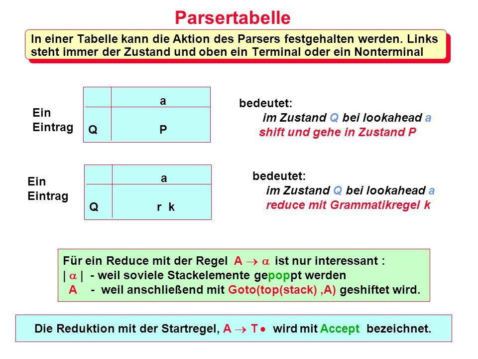 Parsertabelle In einer Tabelle kann die Aktion des Parsers festgehalten werden. Links steht immer der Zustand und oben ein Terminal oder ein Nontermin