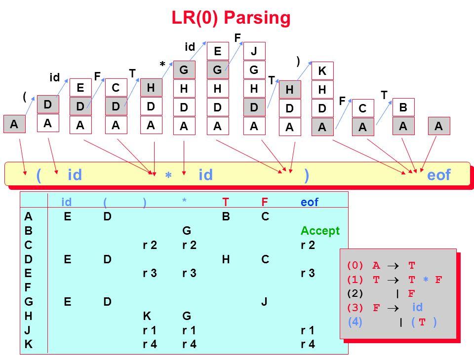 LR(0) Parsing id()*TFeof AEDBC BGAccept Cr 2r 2r 2 DEDHC Er 3r 3r 3 F GEDJ HKG Jr 1r 1r 1 Kr 4r 4r 4 (0) A T (1) T T F (2) | F (3) F id (4) | ( T ) (0