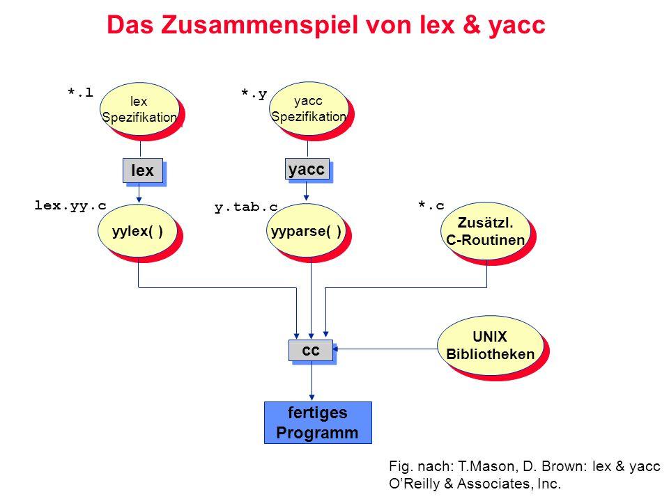 Das Zusammenspiel von lex & yacc lex yacc lex Spezifikation lex Spezifikation yacc Spezifikation yacc Spezifikation yylex( ) yyparse( ) Zusätzl. C-Rou