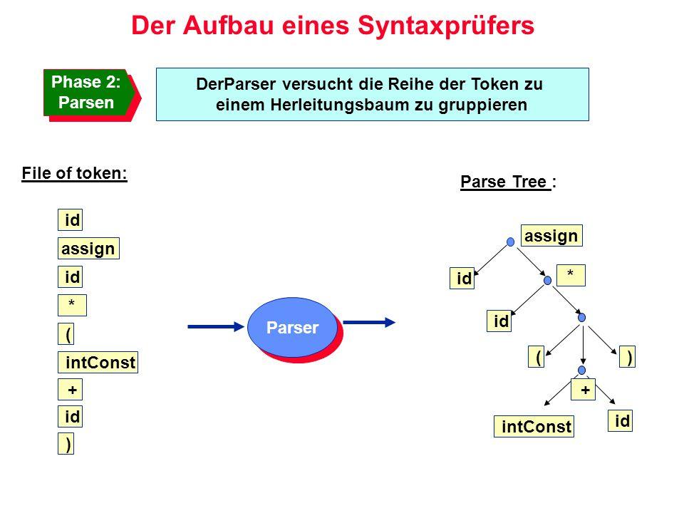 Der Aufbau eines Syntaxprüfers DerParser versucht die Reihe der Token zu einem Herleitungsbaum zu gruppieren Parser id assign intConst + id * ( ) File