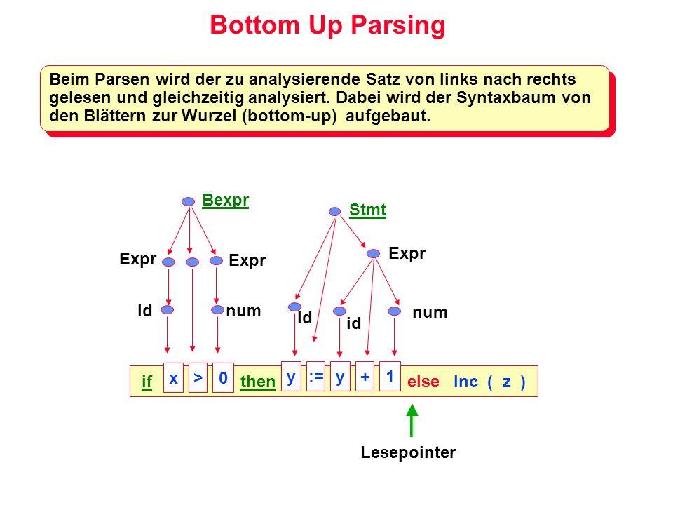 Parsertabelle Die komplette Information über die Grammatik steckt in der Parsertabelle: (0) A Term (1) Term Term Factor (2) | Factor (3) Factor id (4) | ( Term ) (0) A Term (1) Term Term Factor (2) | Factor (3) Factor id (4) | ( Term ) Actionid()*TFeof AEDBC BGAccept Cr 2r 2r 2 DEDHC Er 3r 3r 3 F GEDJ HKG Jr 1r 1r 1 Kr 4r 4r 4 Grammatik Parser tabelle