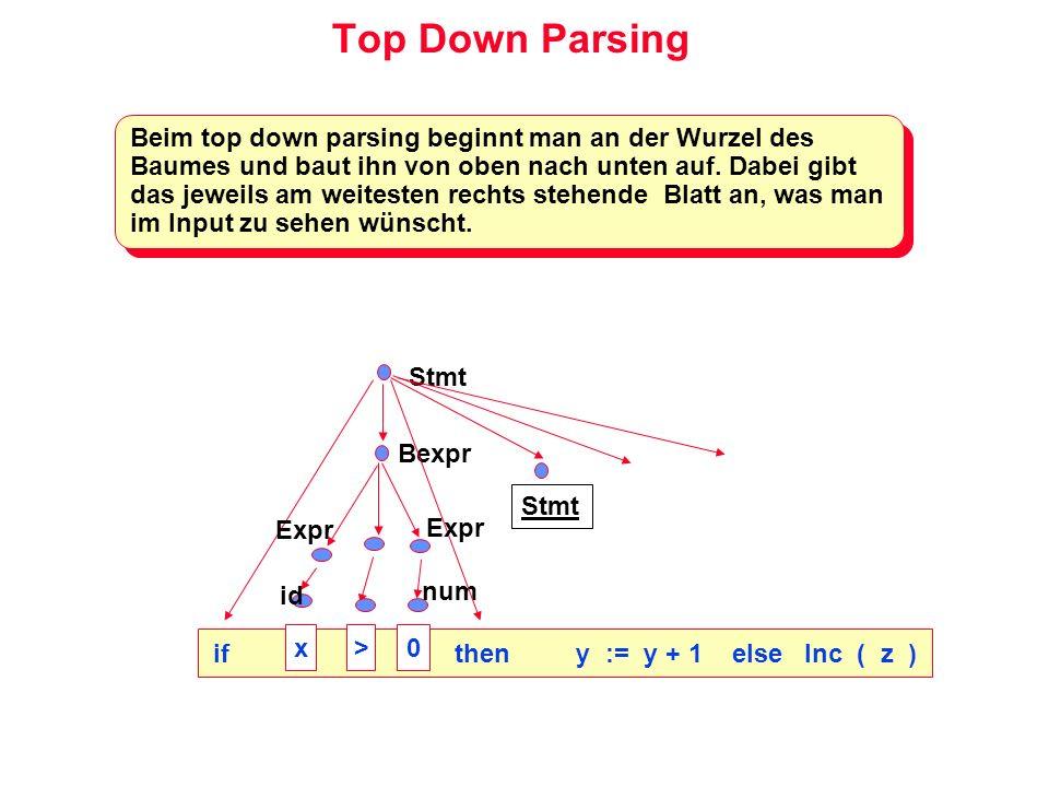 Top Down Parsing Beim top down parsing beginnt man an der Wurzel des Baumes und baut ihn von oben nach unten auf. Dabei gibt das jeweils am weitesten