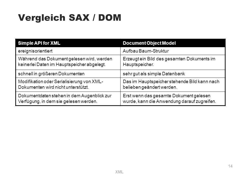 14 XML Vergleich SAX / DOM Simple API for XMLDocument Object Model ereignisorientiertAufbau Baum-Struktur Während das Dokument gelesen wird, werden ke