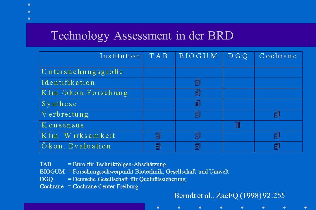 Technology Assessment in der BRD TAB= Büro für Technikfolgen-Abschätzung BIOGUM= Forschungsschwerpunkt Biotechnik, Gesellschaft und Umwelt DGQ= Deutsche Gesellschaft für Qualitätssicherung Cochrane= Cochrane Center Freiburg Berndt et al., ZaeFQ (1998) 92:255